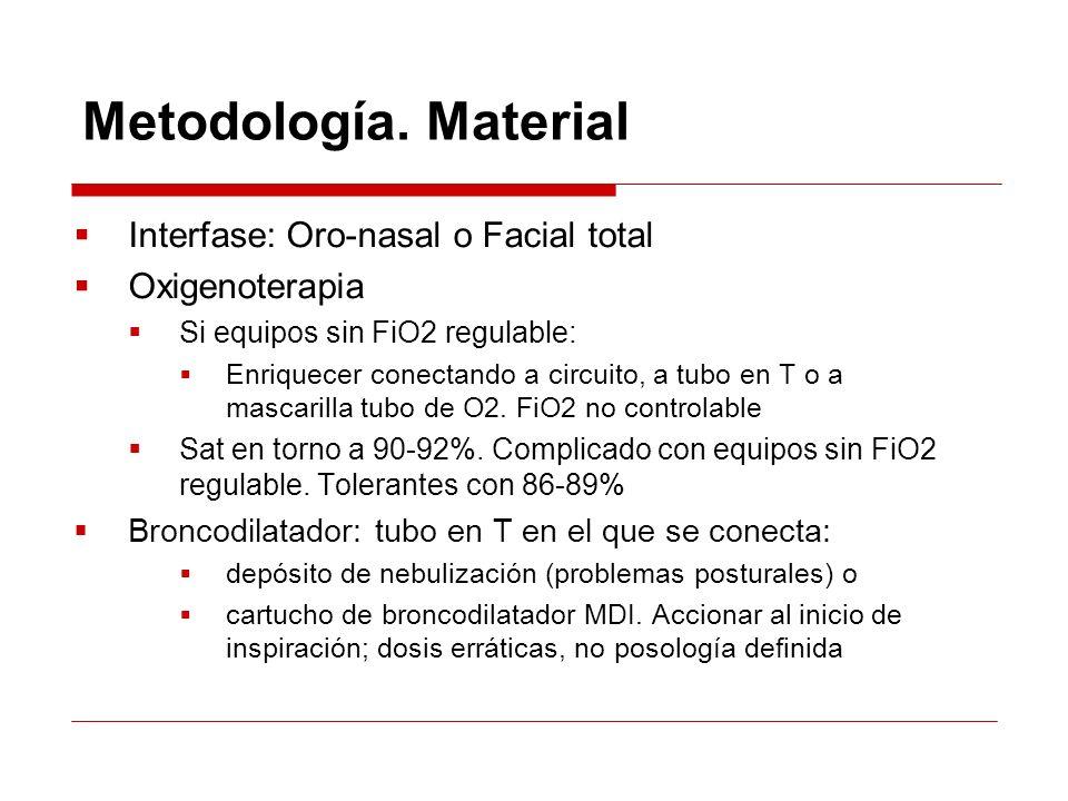 Metodología. Material Interfase: Oro-nasal o Facial total