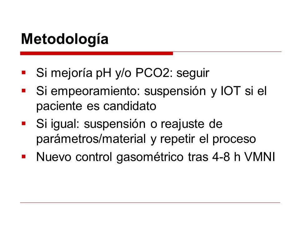 Metodología Si mejoría pH y/o PCO2: seguir