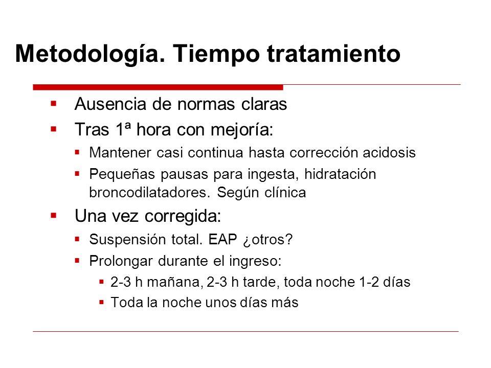 Metodología. Tiempo tratamiento
