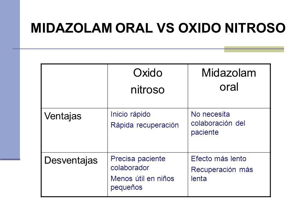 MIDAZOLAM ORAL VS OXIDO NITROSO