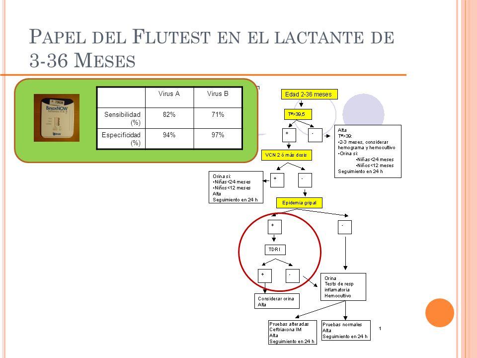 Papel del Flutest en el lactante de 3-36 Meses