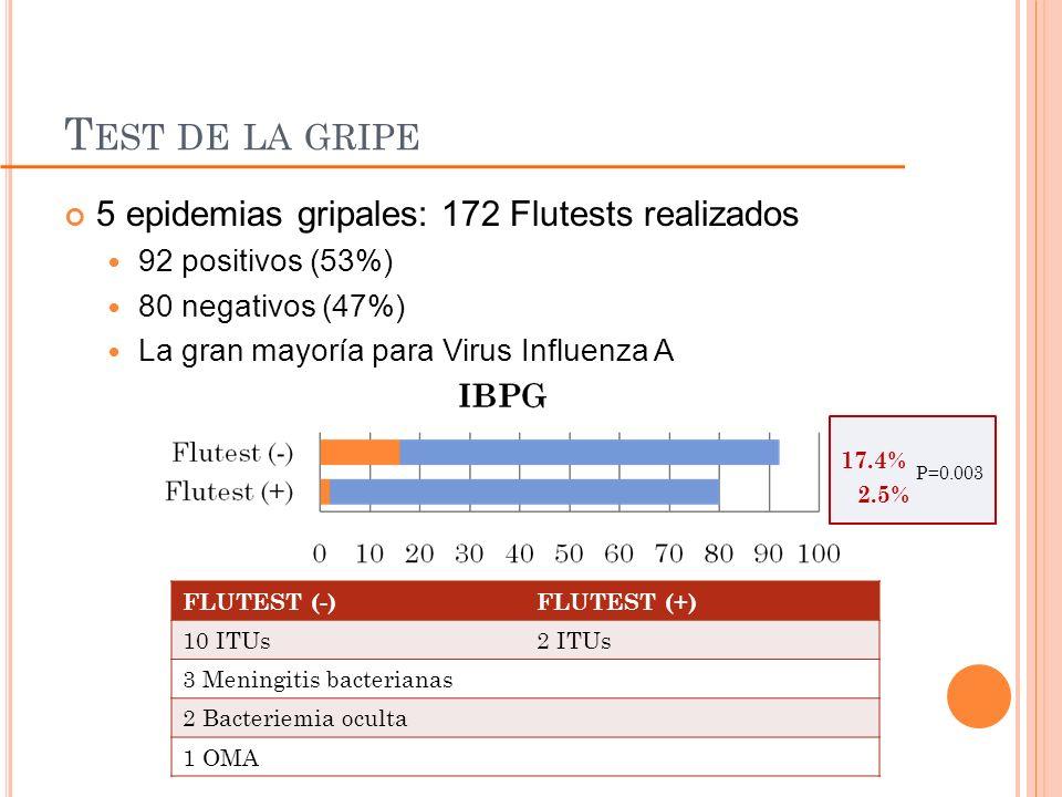 Test de la gripe 5 epidemias gripales: 172 Flutests realizados