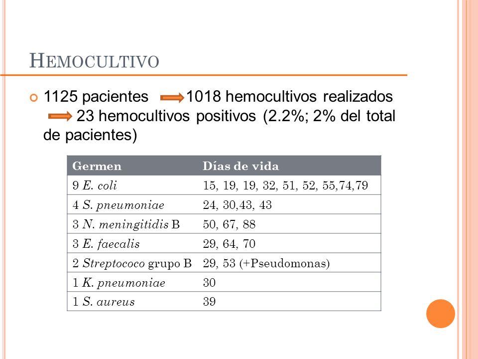 Hemocultivo 1125 pacientes 1018 hemocultivos realizados 23 hemocultivos positivos (2.2%; 2% del total de pacientes)