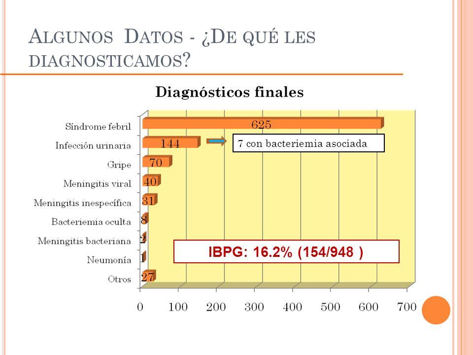 Algunos Datos - ¿De qué les diagnosticamos