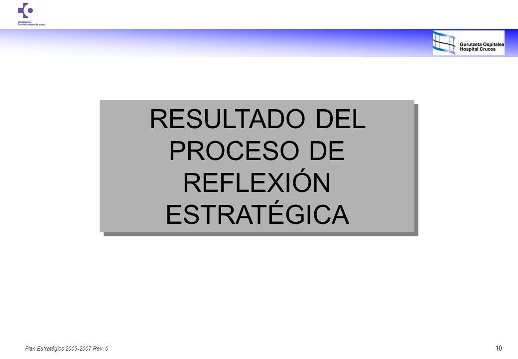 RESULTADO DEL PROCESO DE REFLEXIÓN ESTRATÉGICA