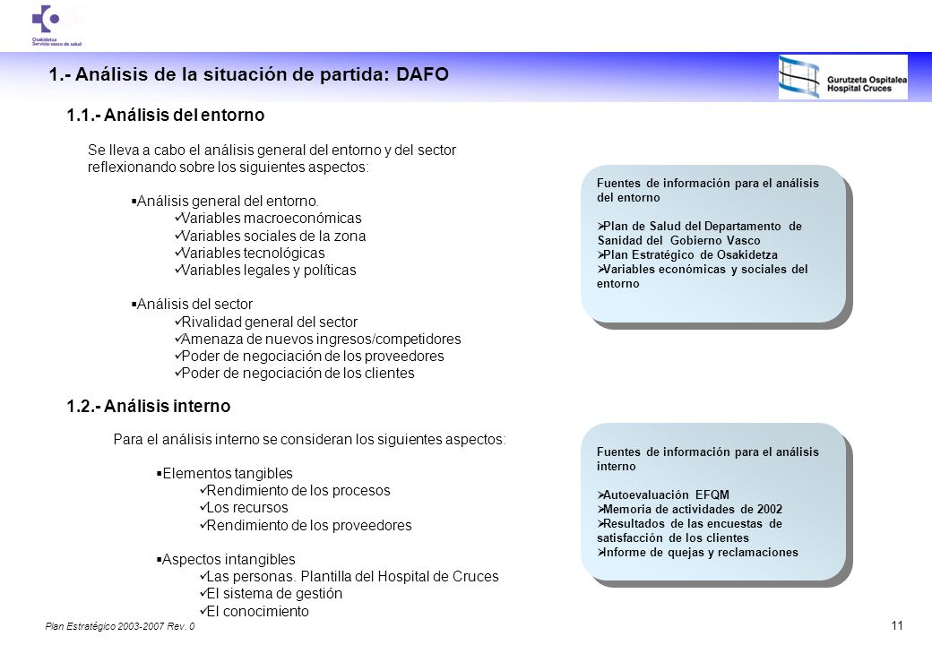 1.- Análisis de la situación de partida: DAFO