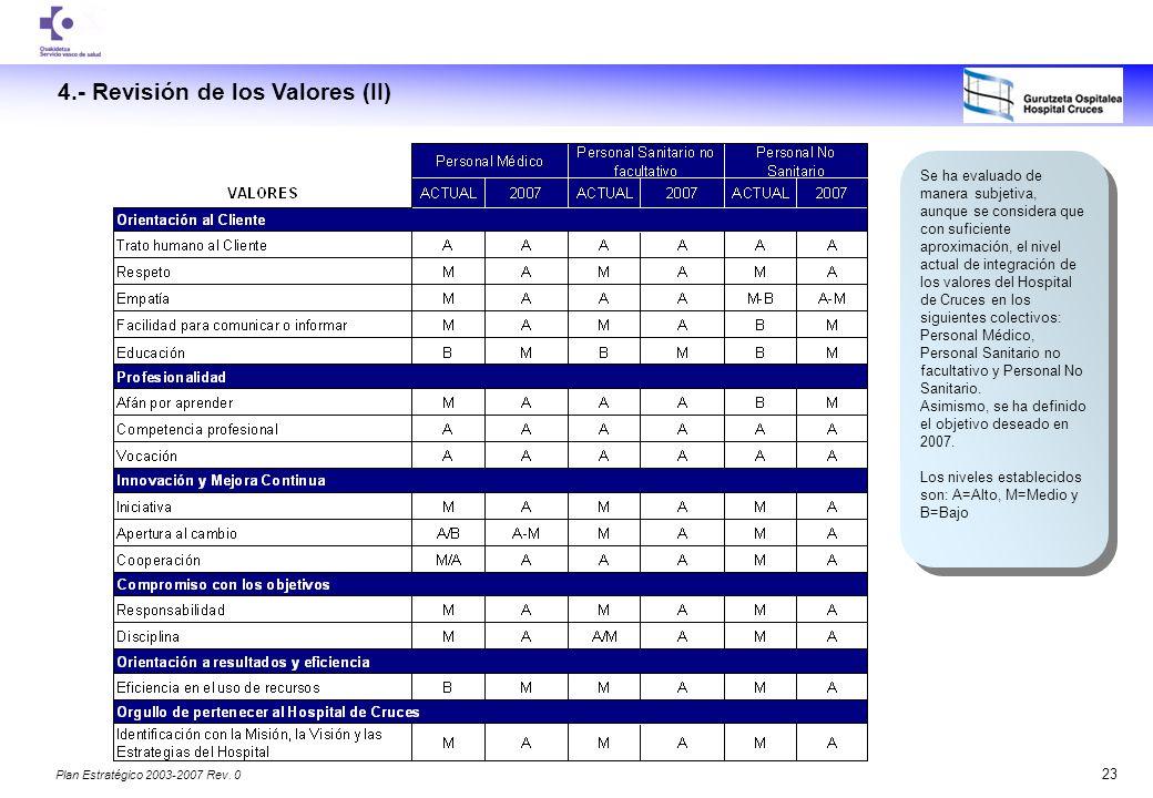 4.- Revisión de los Valores (II)