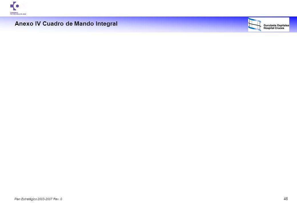 Anexo IV Cuadro de Mando Integral
