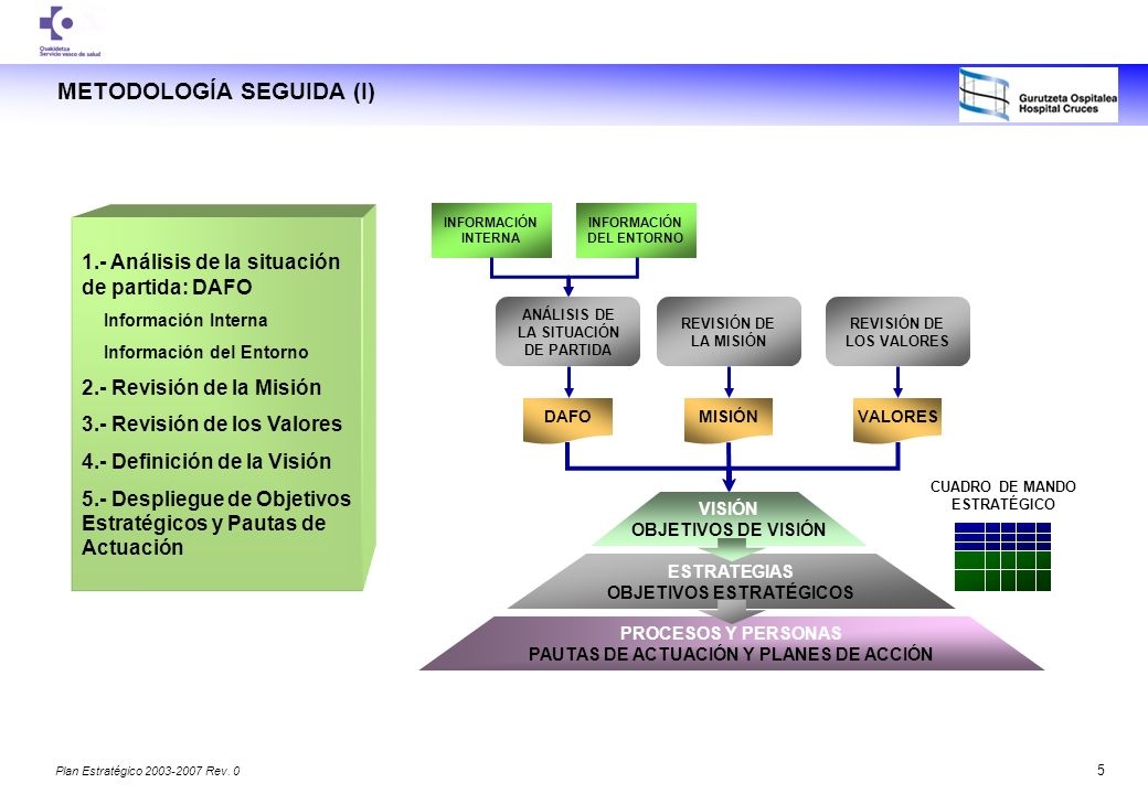METODOLOGÍA SEGUIDA (I)