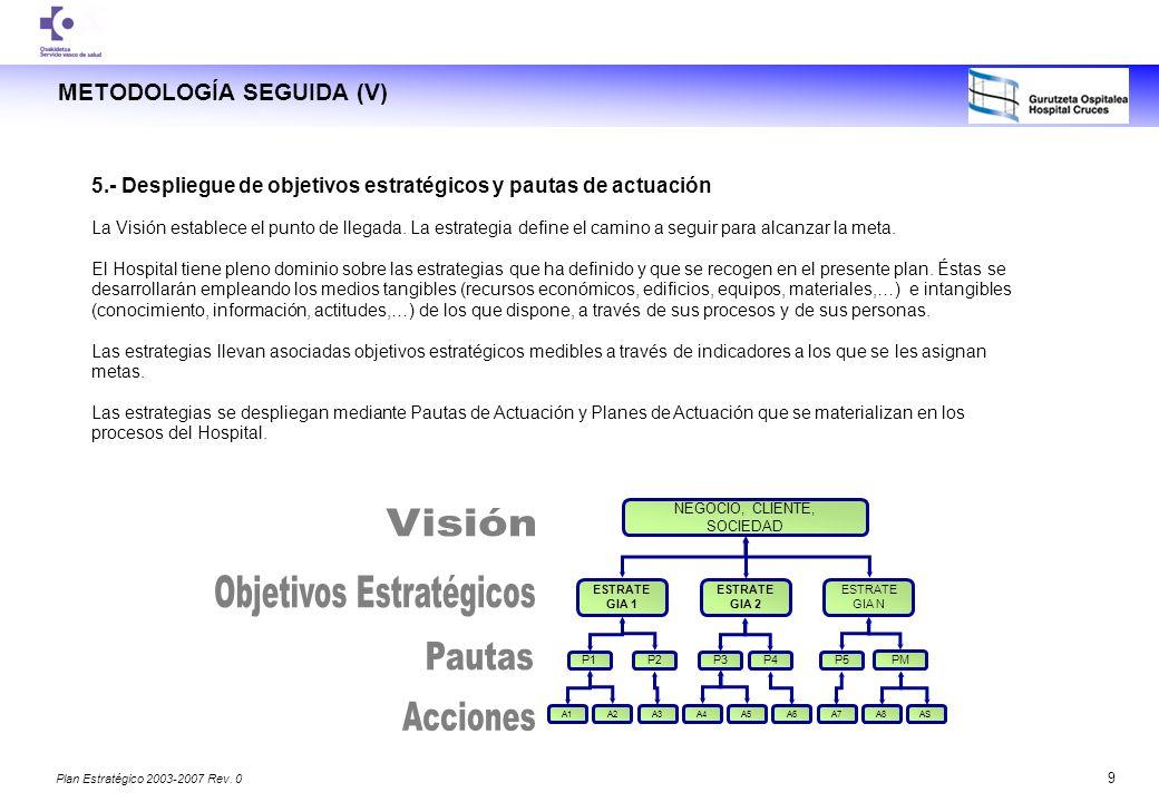 Objetivos Estratégicos Visión