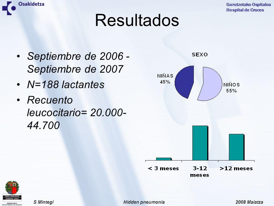 Resultados Septiembre de 2006 - Septiembre de 2007 N=188 lactantes