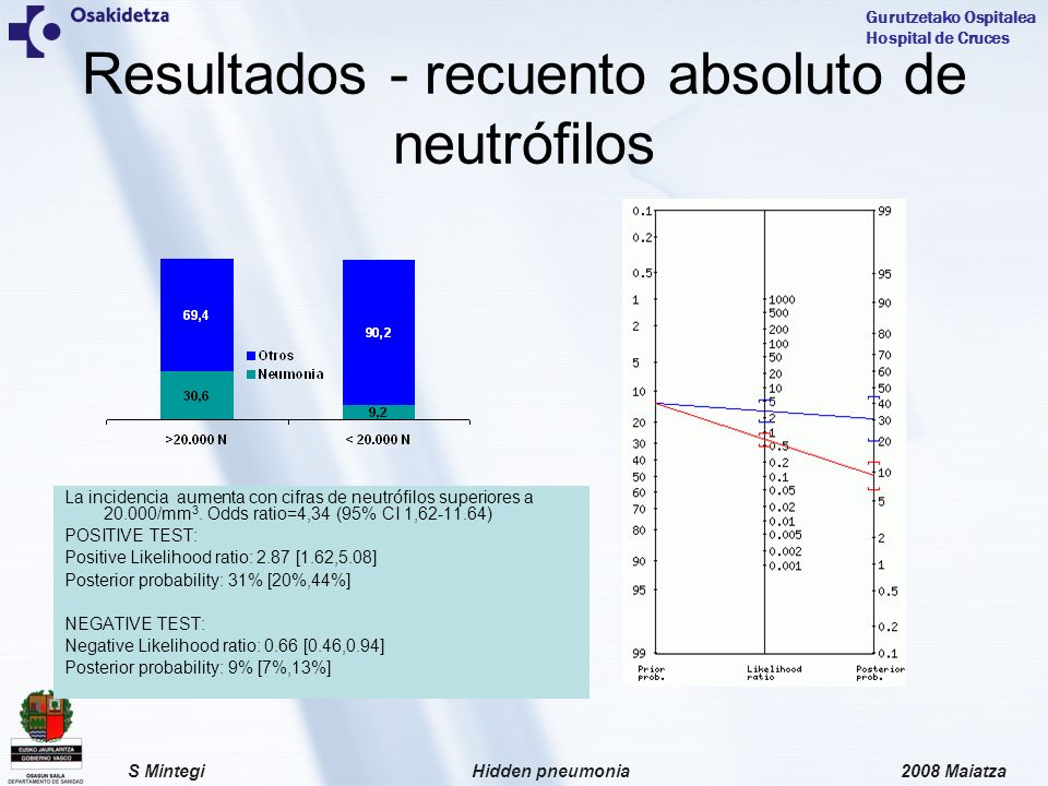 Resultados - recuento absoluto de neutrófilos