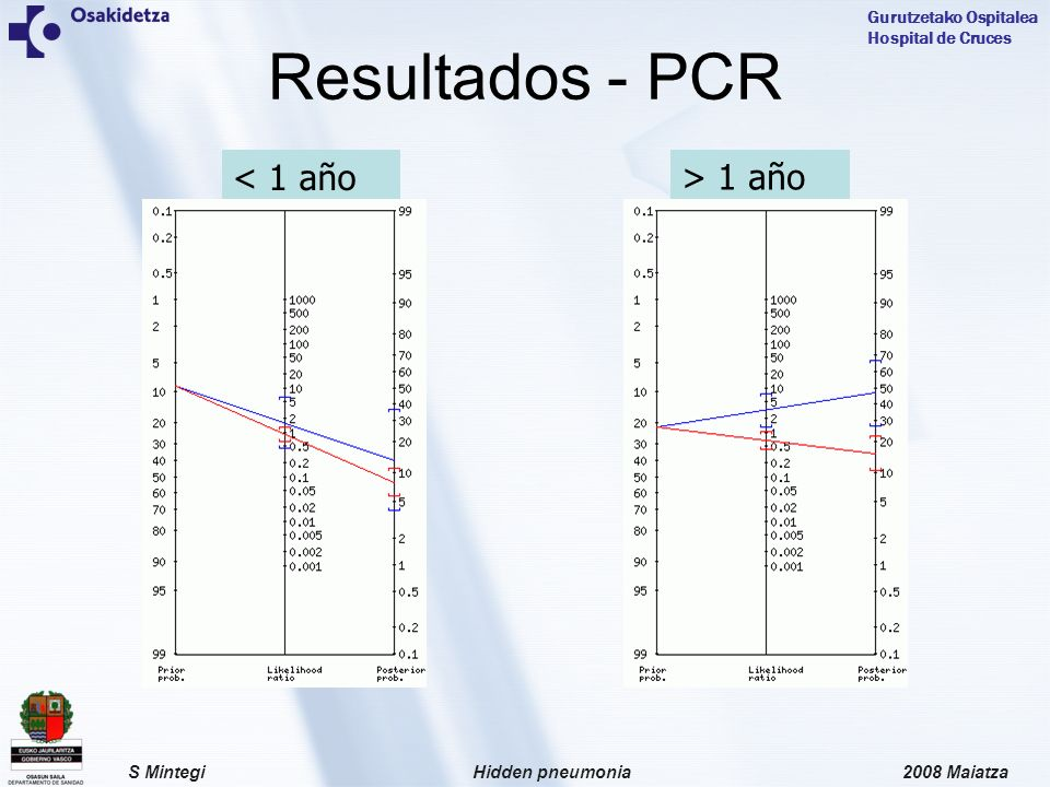 Resultados - PCR < 1 año > 1 año