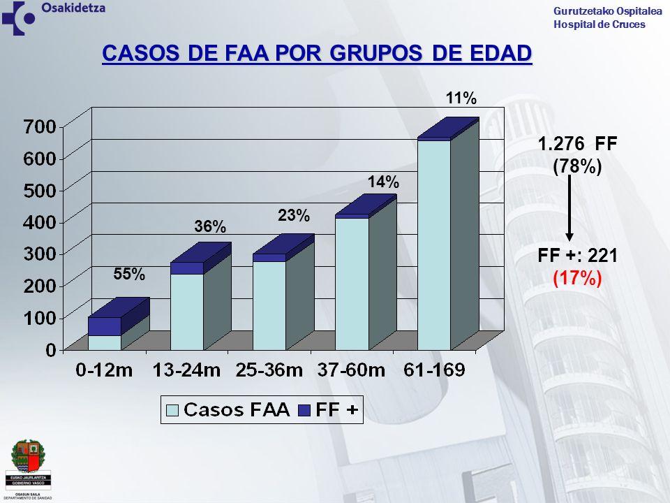 CASOS DE FAA POR GRUPOS DE EDAD