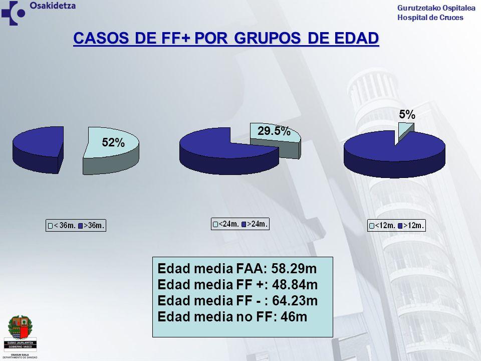 CASOS DE FF+ POR GRUPOS DE EDAD
