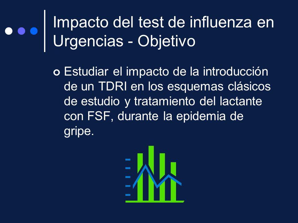 Impacto del test de influenza en Urgencias - Objetivo