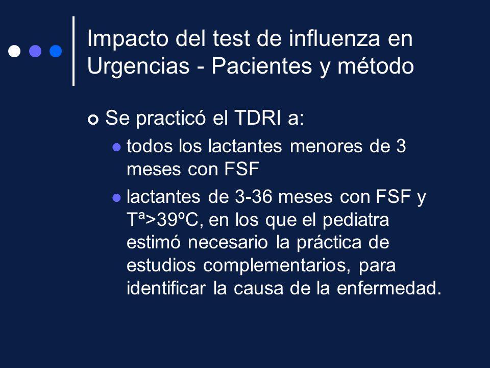 Impacto del test de influenza en Urgencias - Pacientes y método