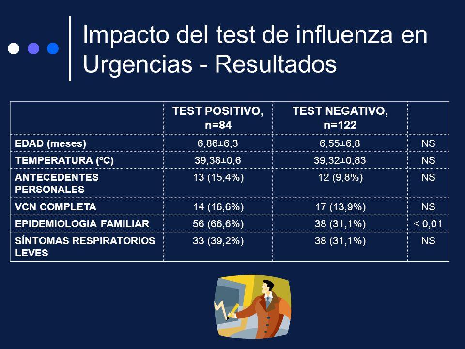 Impacto del test de influenza en Urgencias - Resultados