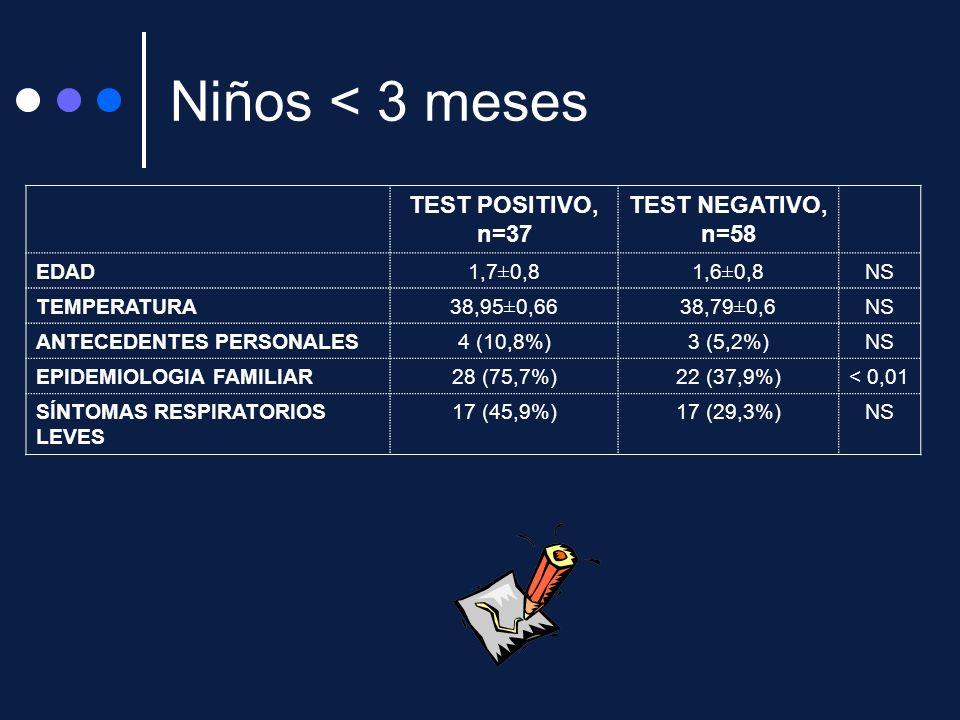 Niños < 3 meses TEST POSITIVO, n=37 TEST NEGATIVO, n=58 EDAD