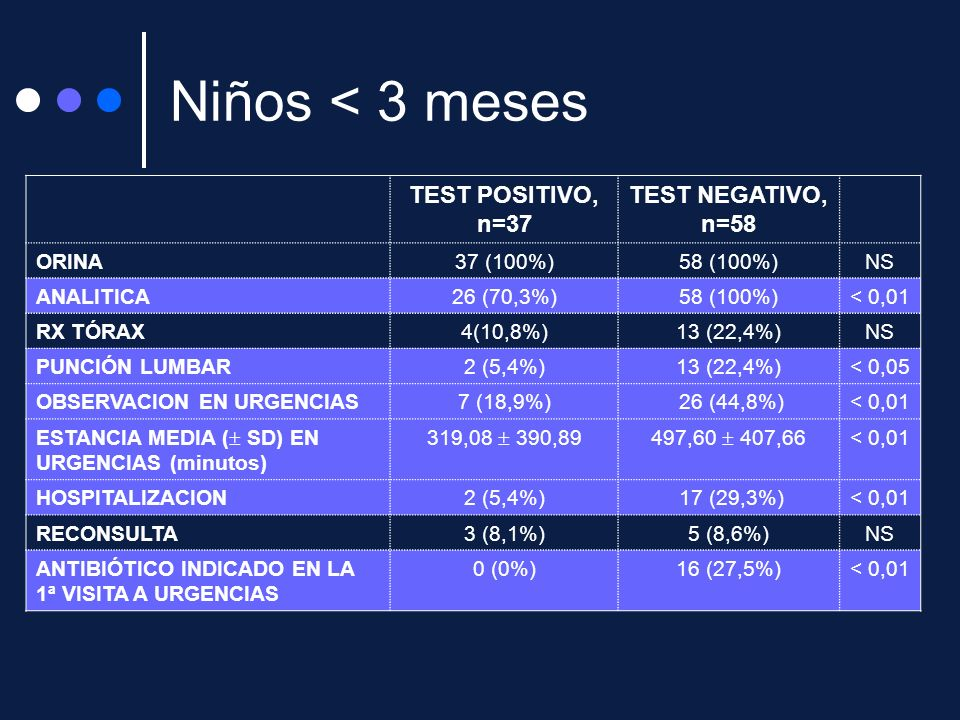 Niños < 3 meses TEST POSITIVO, n=37 TEST NEGATIVO, n=58 ORINA