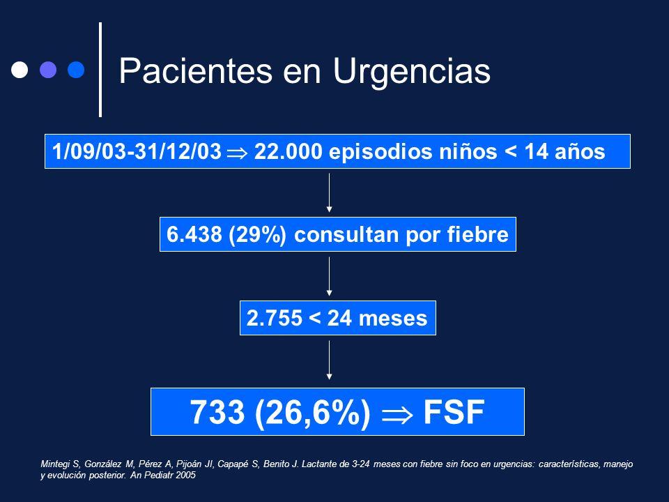 Pacientes en Urgencias