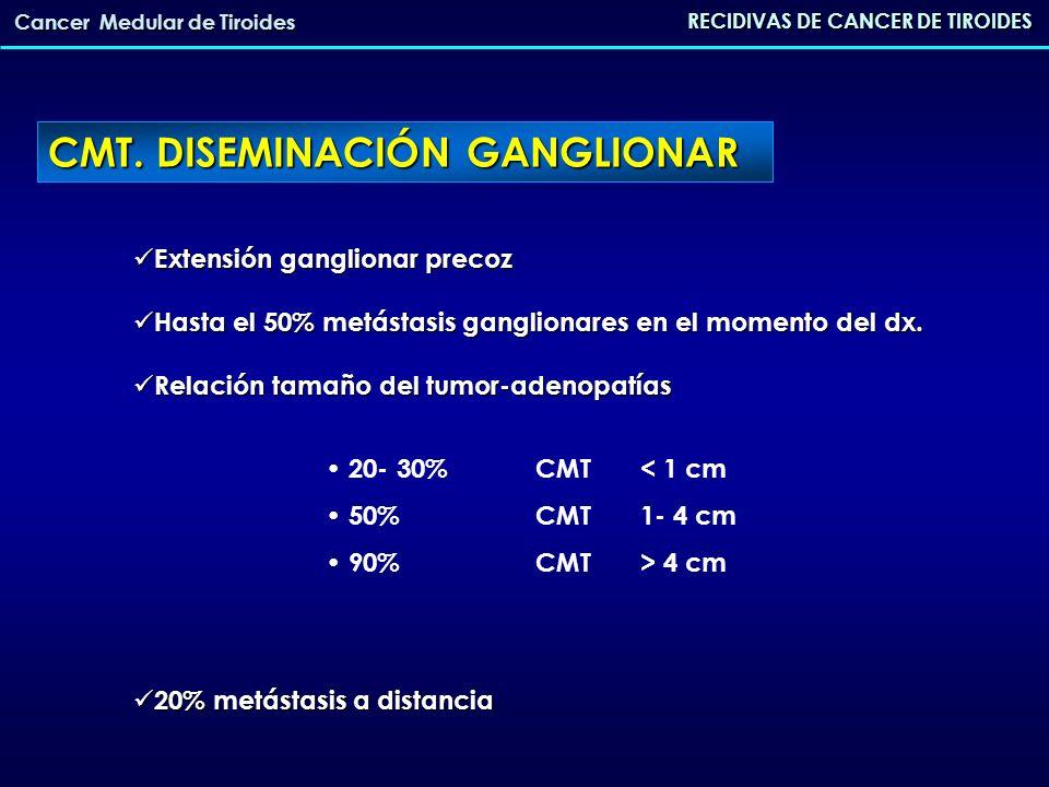 CMT. DISEMINACIÓN GANGLIONAR