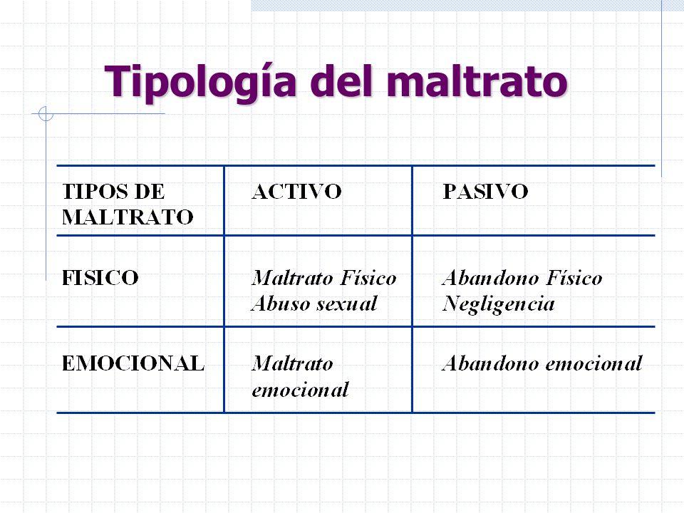 Tipología del maltrato