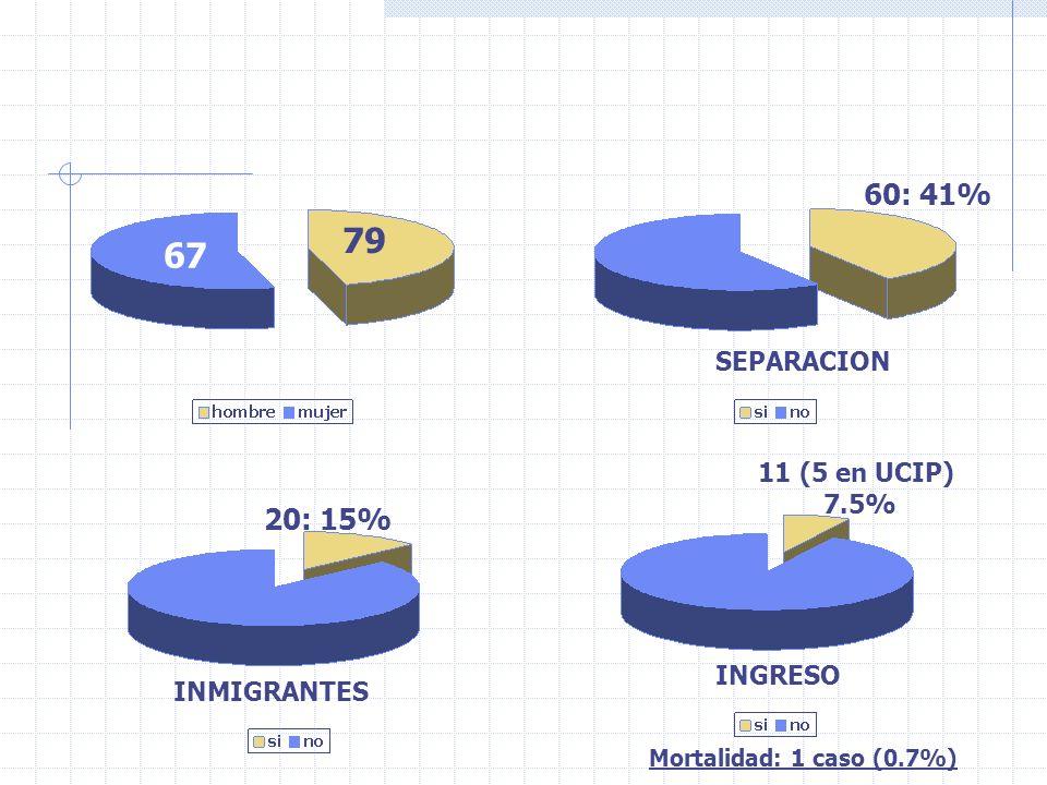79 67 60: 41% 20: 15% SEPARACION 11 (5 en UCIP) 7.5% INGRESO