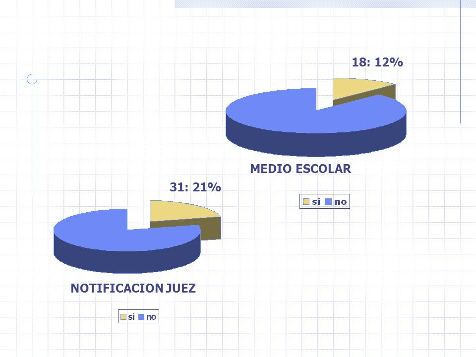 18: 12% MEDIO ESCOLAR 31: 21% NOTIFICACION JUEZ