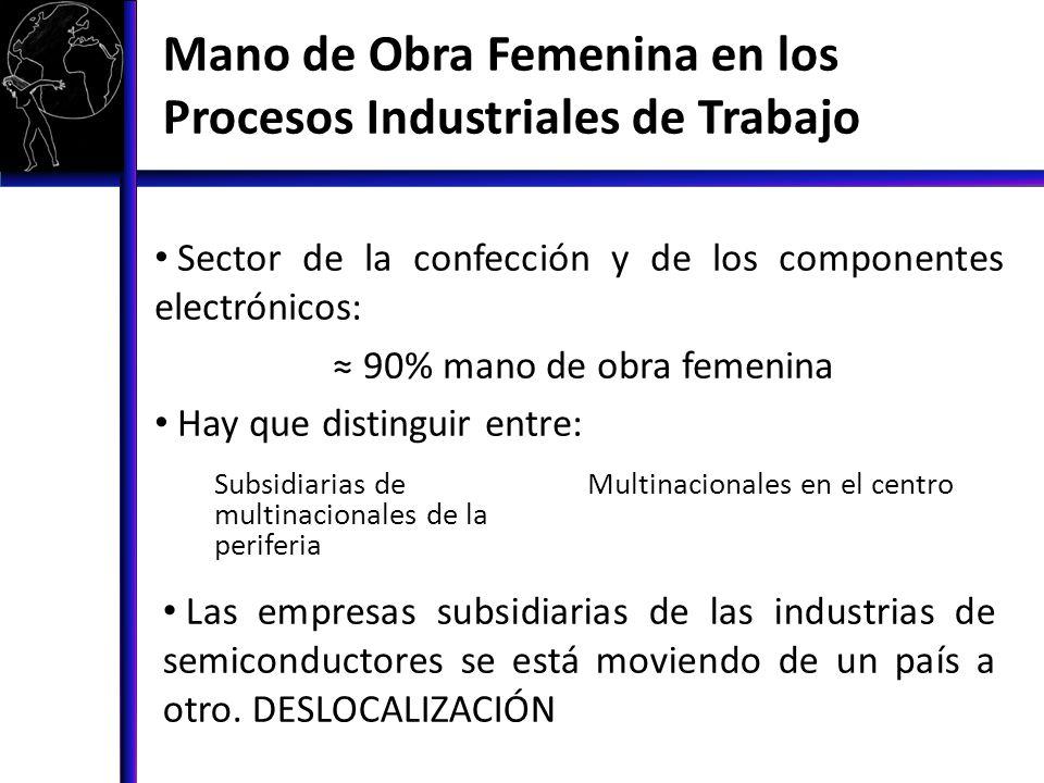 Mano de Obra Femenina en los Procesos Industriales de Trabajo
