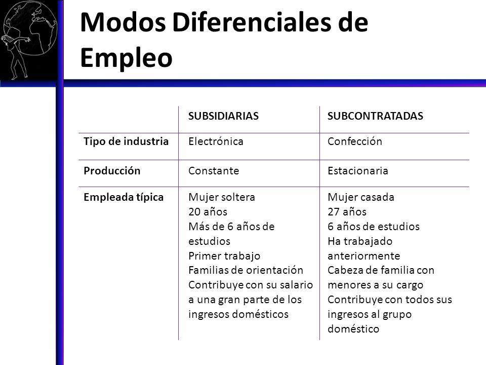 Modos Diferenciales de Empleo