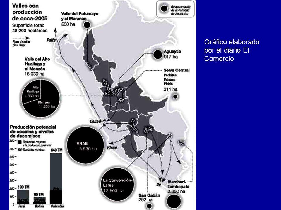 Gráfico elaborado por el diario El Comercio