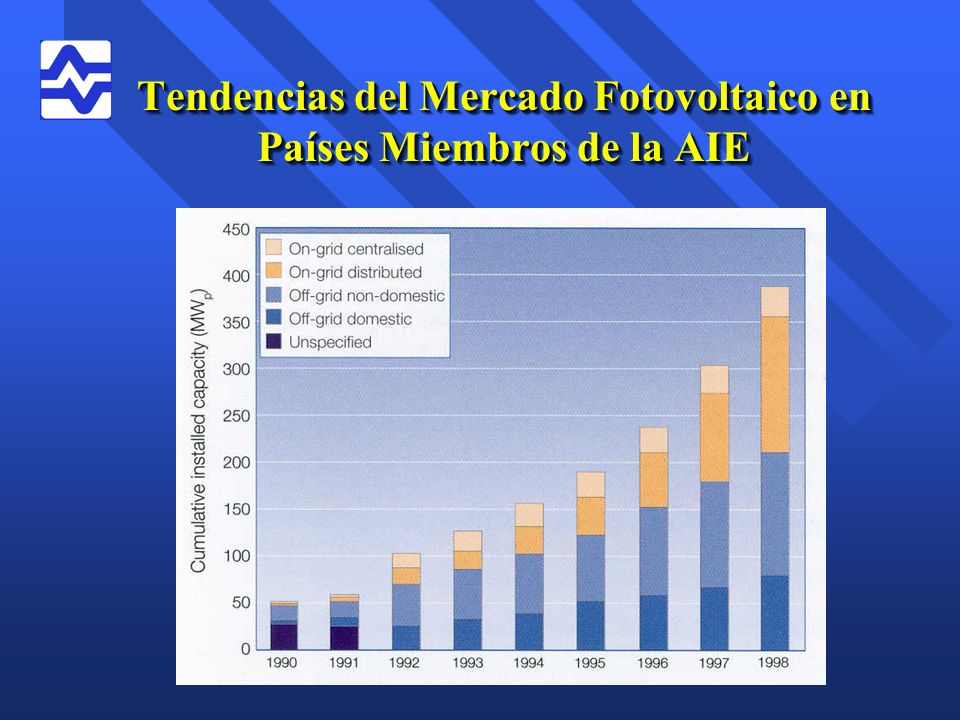 Tendencias del Mercado Fotovoltaico en Países Miembros de la AIE