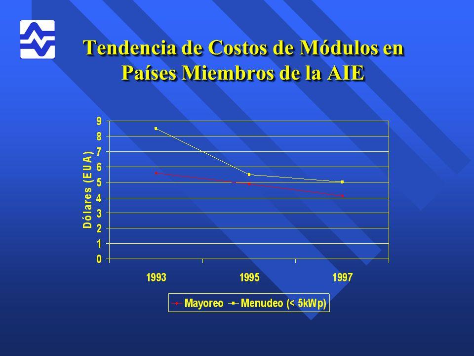 Tendencia de Costos de Módulos en Países Miembros de la AIE