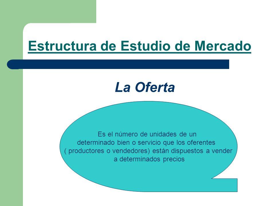 Estructura de Estudio de Mercado