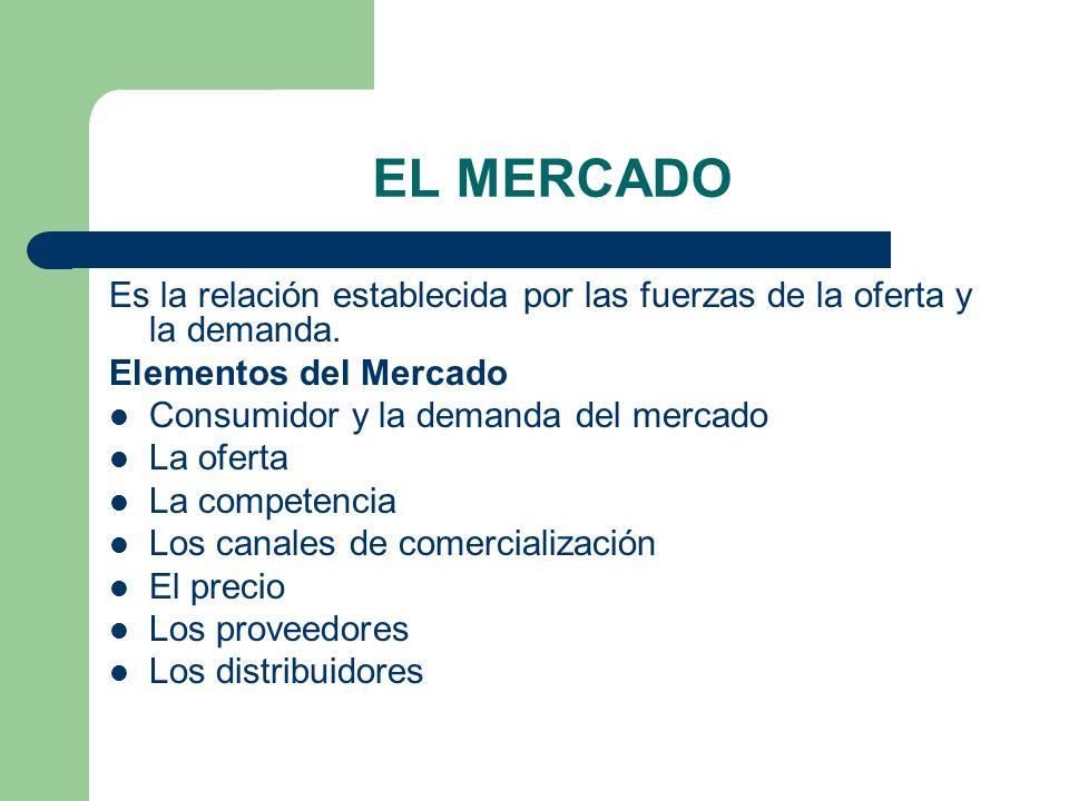 EL MERCADO Es la relación establecida por las fuerzas de la oferta y la demanda. Elementos del Mercado.
