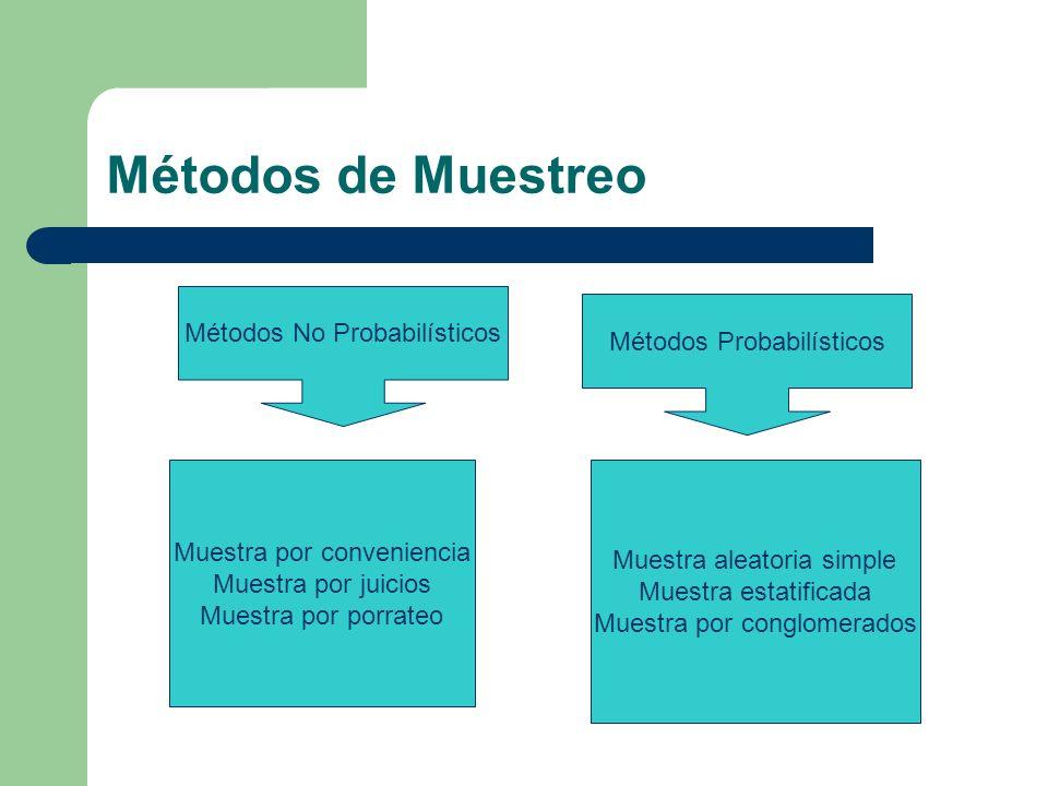 Métodos de Muestreo Métodos No Probabilísticos Métodos Probabilísticos