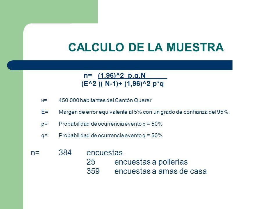 CALCULO DE LA MUESTRA n= 384 encuestas. 25 encuestas a pollerías
