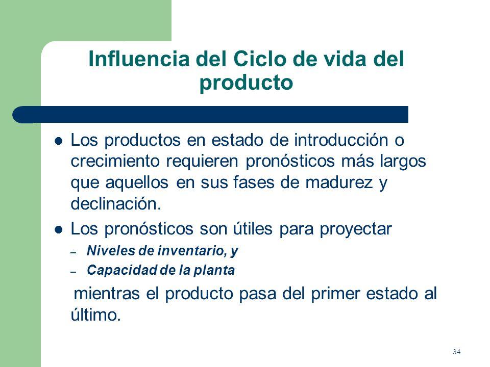 Influencia del Ciclo de vida del producto