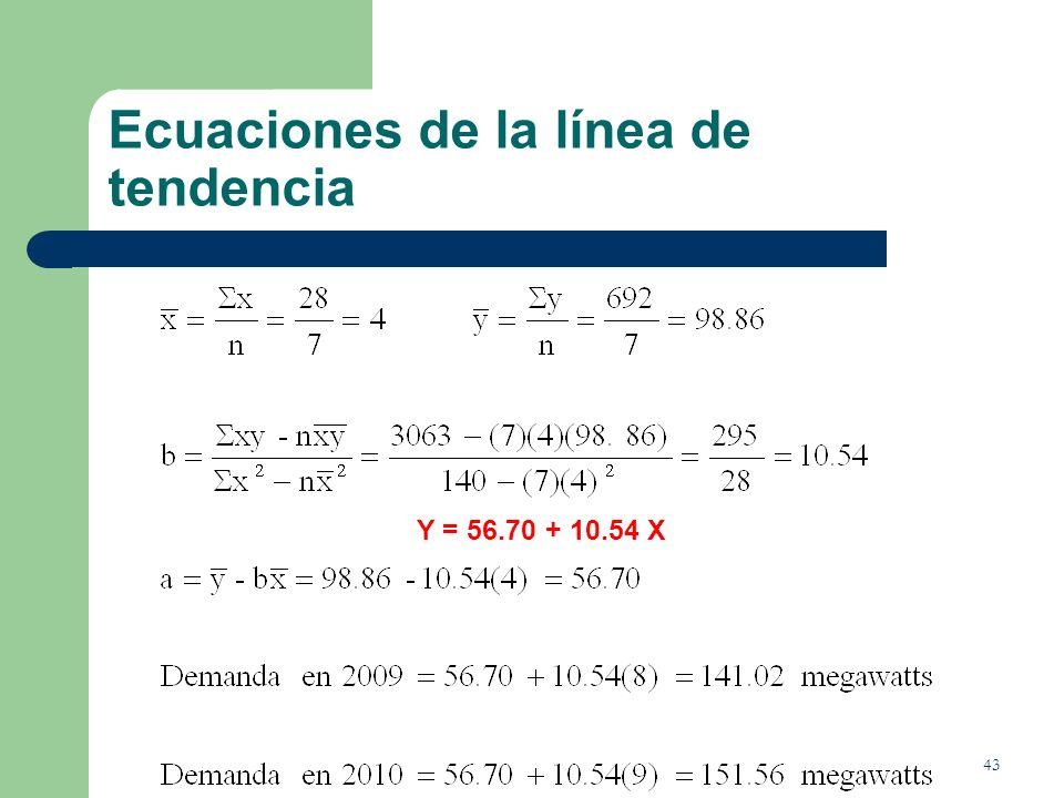 Ecuaciones de la línea de tendencia