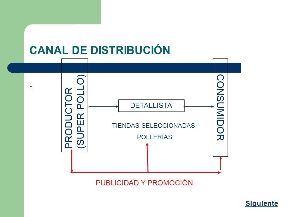 CANAL DE DISTRIBUCIÓN . PRODUCTOR (SUPER POLLO) CONSUMIDOR DETALLISTA