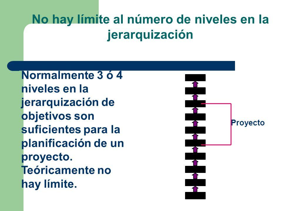 No hay límite al número de niveles en la jerarquización