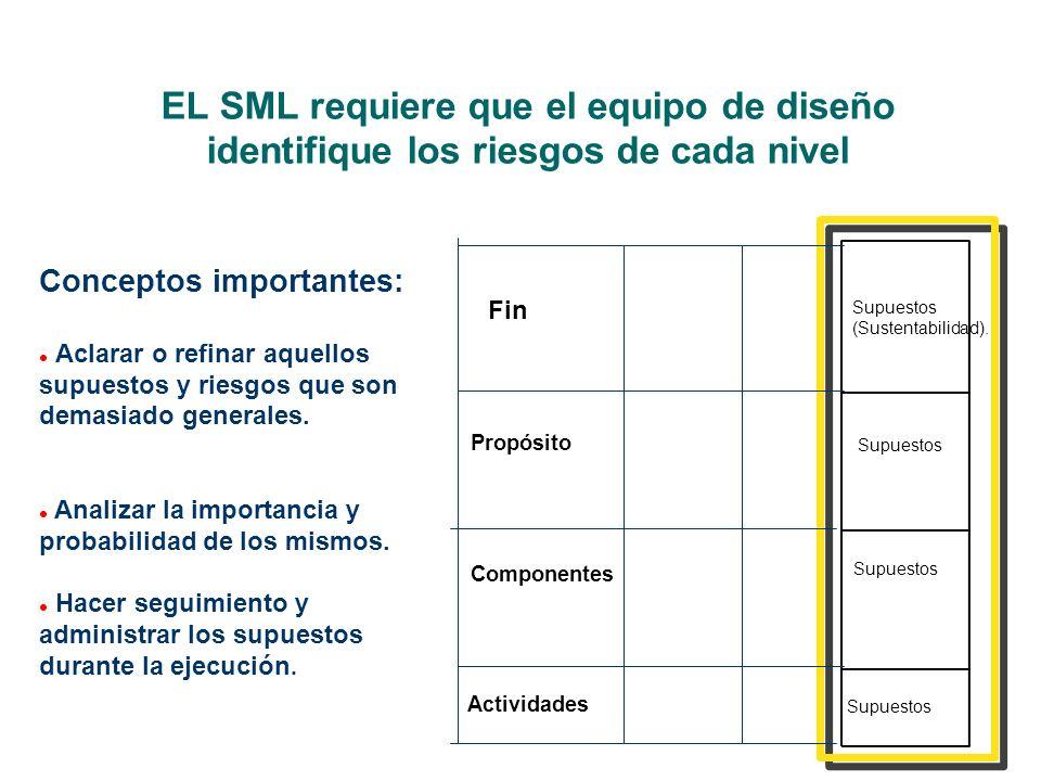 EL SML requiere que el equipo de diseño identifique los riesgos de cada nivel