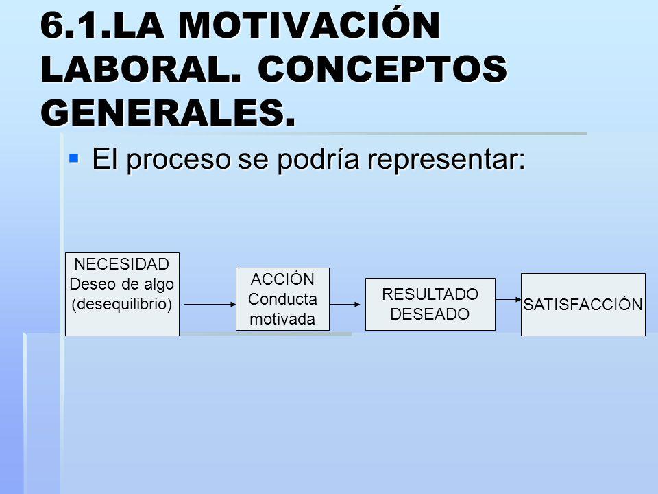 6.1.LA MOTIVACIÓN LABORAL. CONCEPTOS GENERALES.