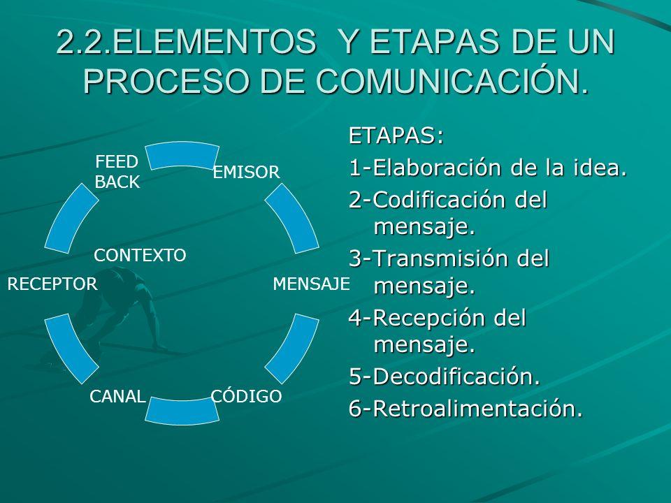 2.2.ELEMENTOS Y ETAPAS DE UN PROCESO DE COMUNICACIÓN.