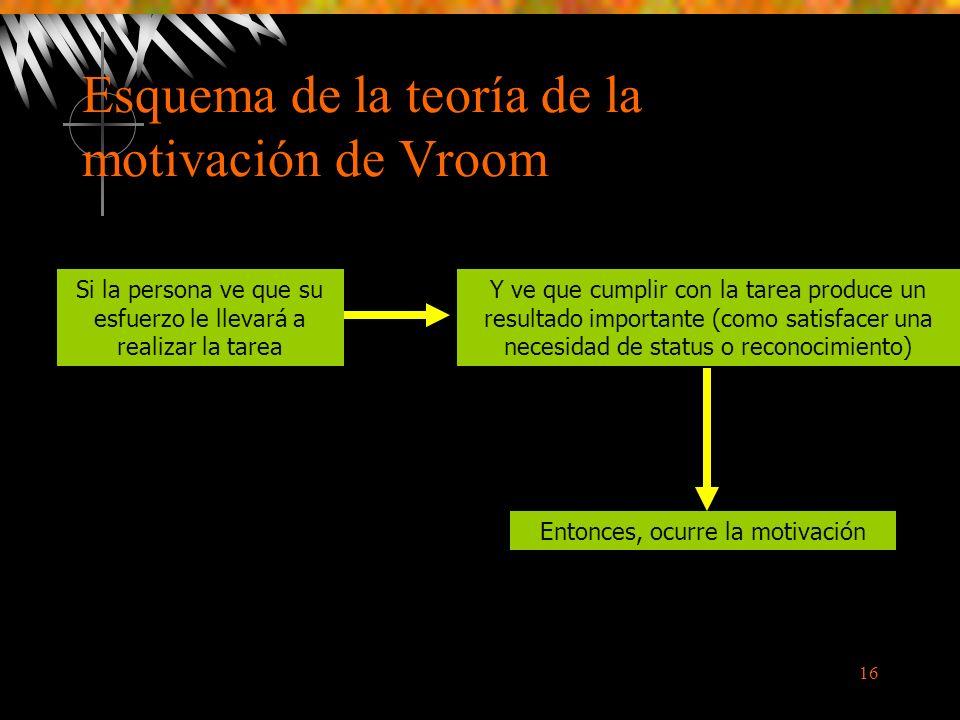 Esquema de la teoría de la motivación de Vroom