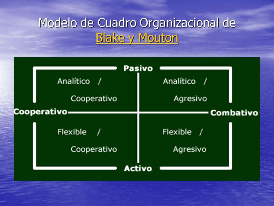 Modelo de Cuadro Organizacional de Blake y Mouton