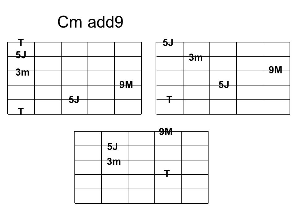 Cm add9 T 5J 5J 3m 9M 3m 9M 5J 5J T T 9M 5J 3m T