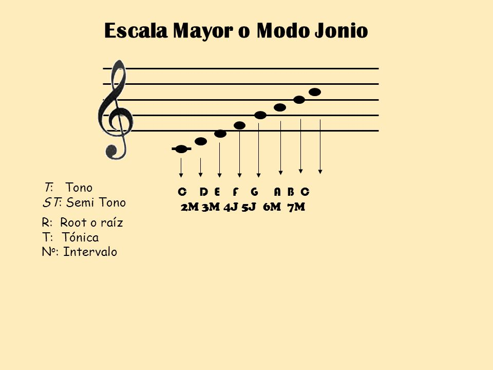Escala Mayor o Modo Jonio