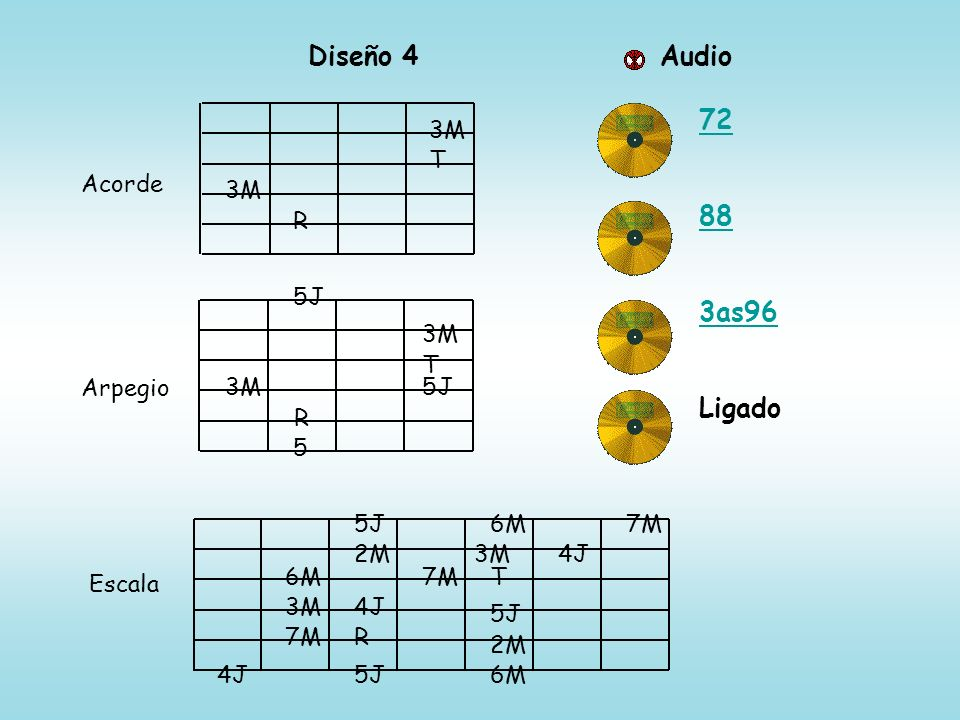 Diseño 4 Audio 72 88 3as96 Ligado 3M T Acorde 3M R 5J 3M T Arpegio 3M